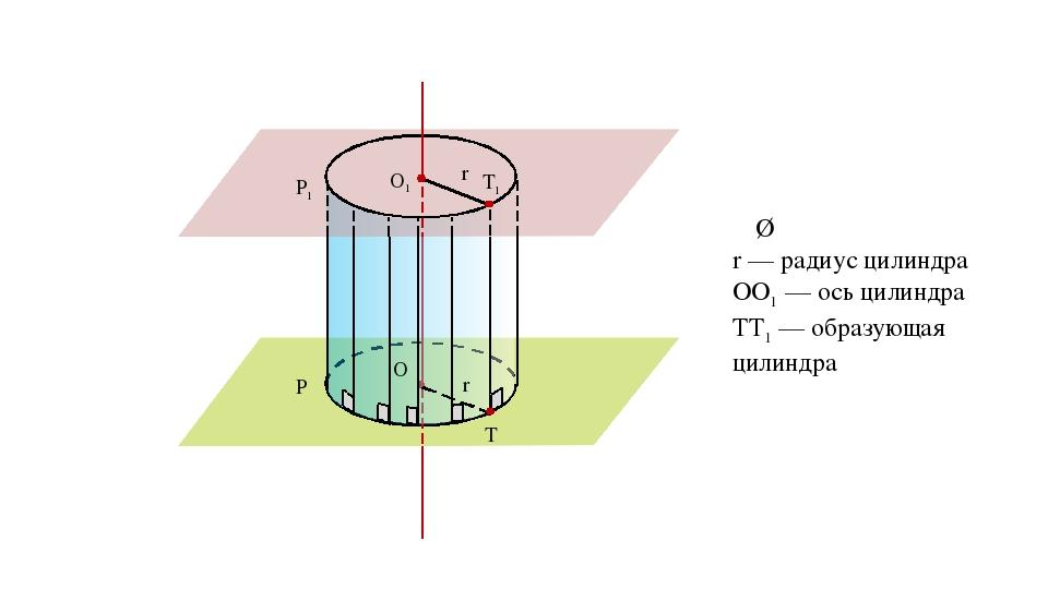 O P r α σ P1 O1 r α ∥ σ r — радиус цилиндра ОО1 — ось цилиндра ТТ1 — образующ...
