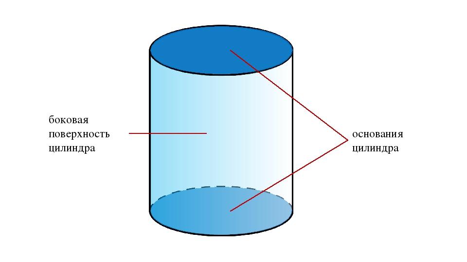 боковая поверхность цилиндра основания цилиндра