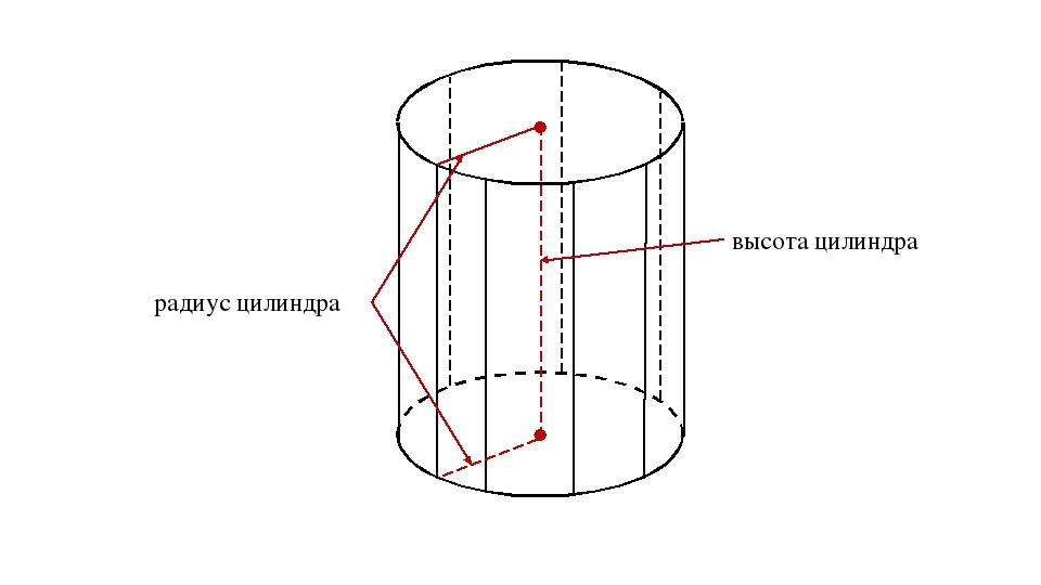 высота цилиндра радиус цилиндра