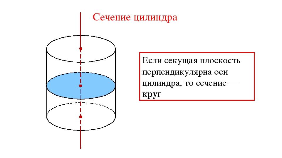 Сечение цилиндра Если секущая плоскость перпендикулярна оси цилиндра, то сече...