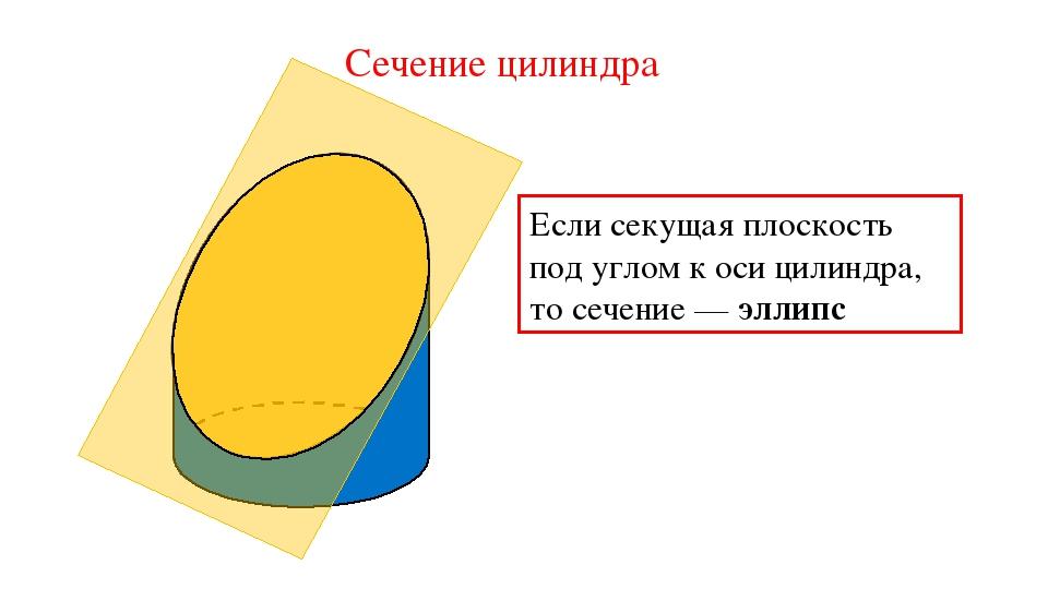 Сечение цилиндра Если секущая плоскость под углом к оси цилиндра, то сечение...