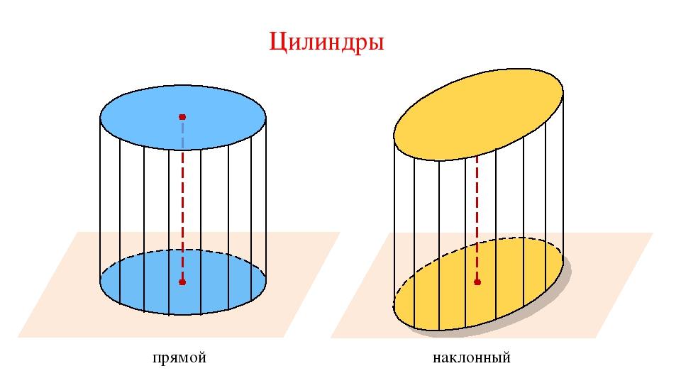 Цилиндры прямой наклонный
