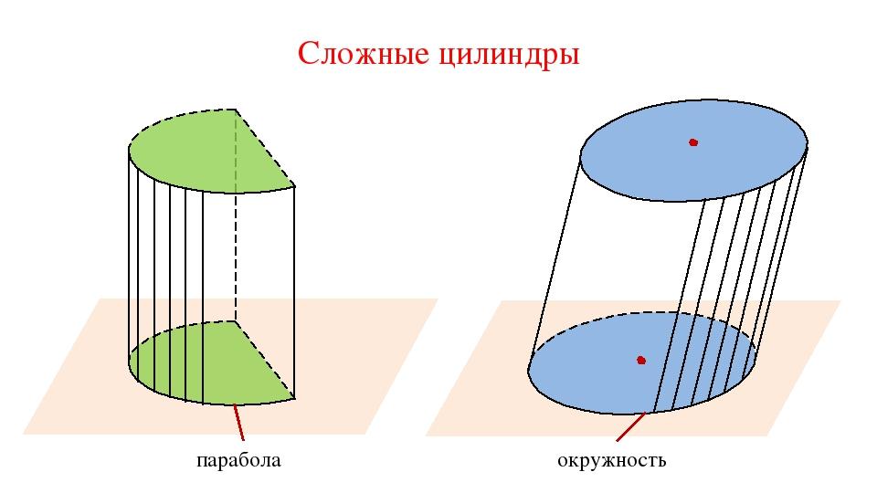 Сложные цилиндры парабола окружность