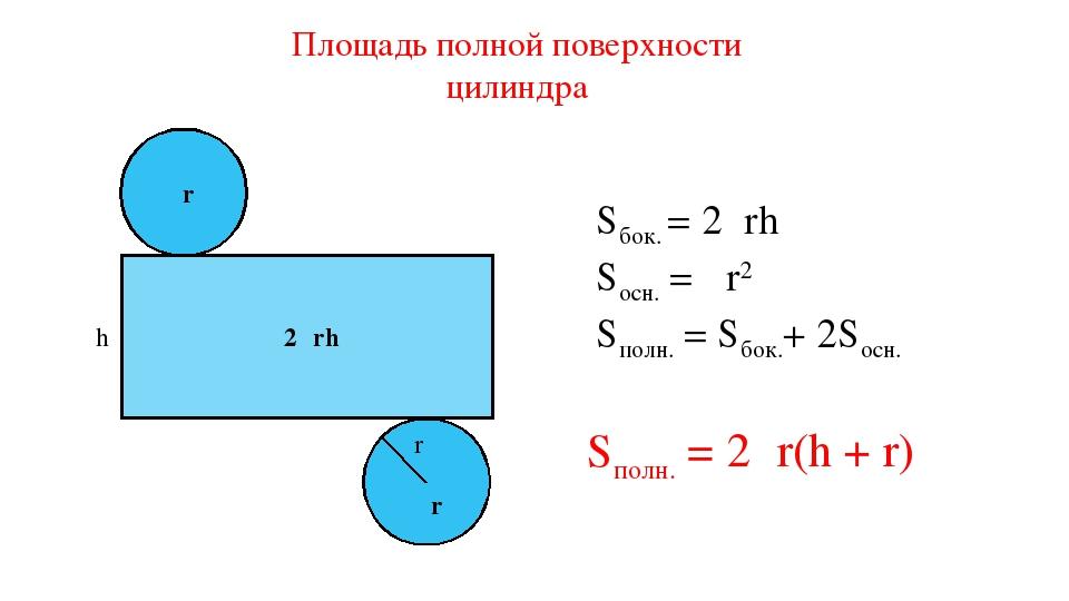 r h πr 2πrh πr Sбок. = 2πrh Sосн. = πr2 Sполн. = Sбок.+ 2Sосн. Sполн. = 2πr(h...