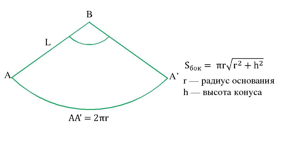 r — радиус основания h — высота конуса α B A A' L