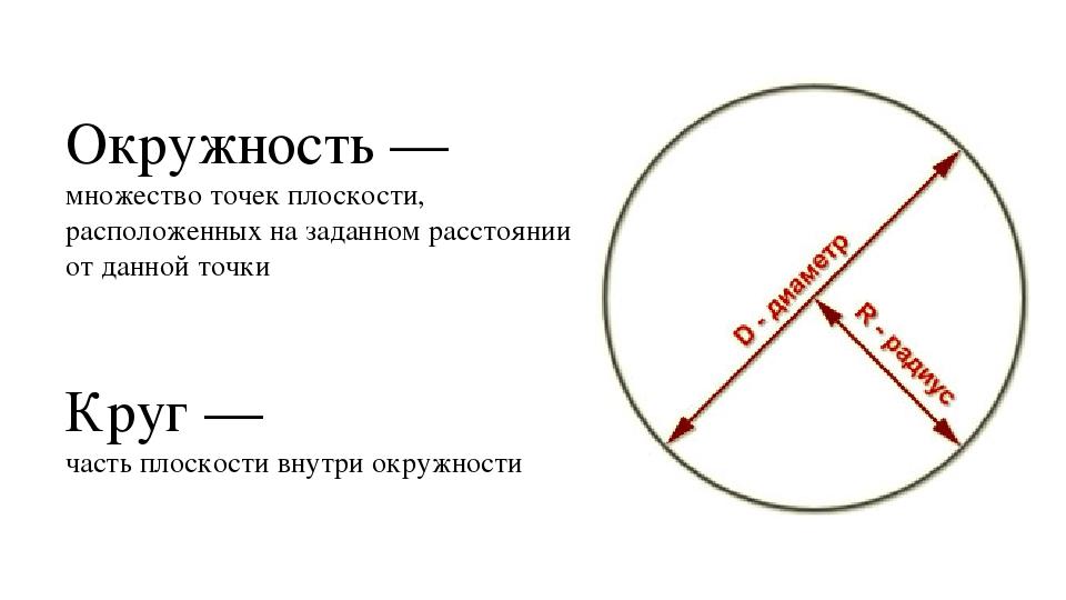 Окружность — множество точек плоскости, расположенных на заданном расстоянии...