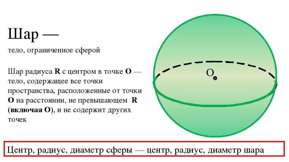 Шар радиуса R с центром в точке О — тело, содержащее все точки пространства,...