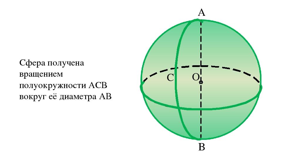 B O C A Сфера получена вращением полуокружности АСВ вокруг её диаметра АВ