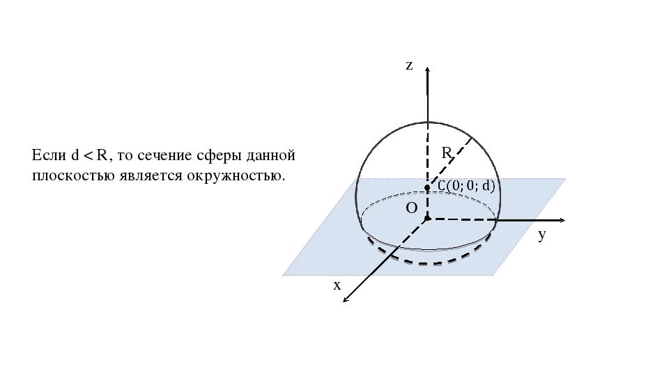 z y x O R α Если d < R, то сечение сферы данной плоскостью является окружностью.