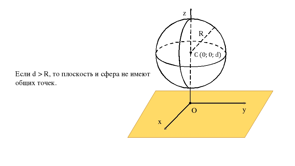 z y x O α R Если d > R, то плоскость и сфера не имеют общих точек.