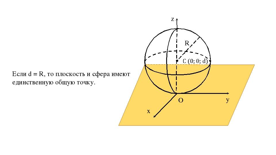 z y x O α R Если d = R, то плоскость и сфера имеют единственную общую точку.