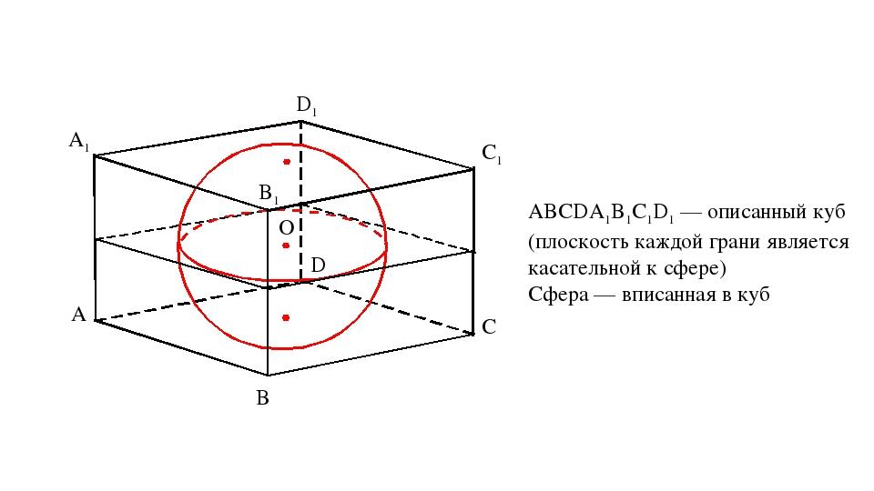 ABCDA1B1C1D1 — описанный куб (плоскость каждой грани является касательной к с...