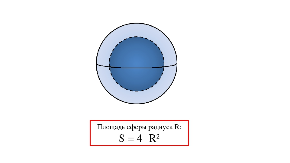 Площадь сферы радиуса R: S = 4πR2