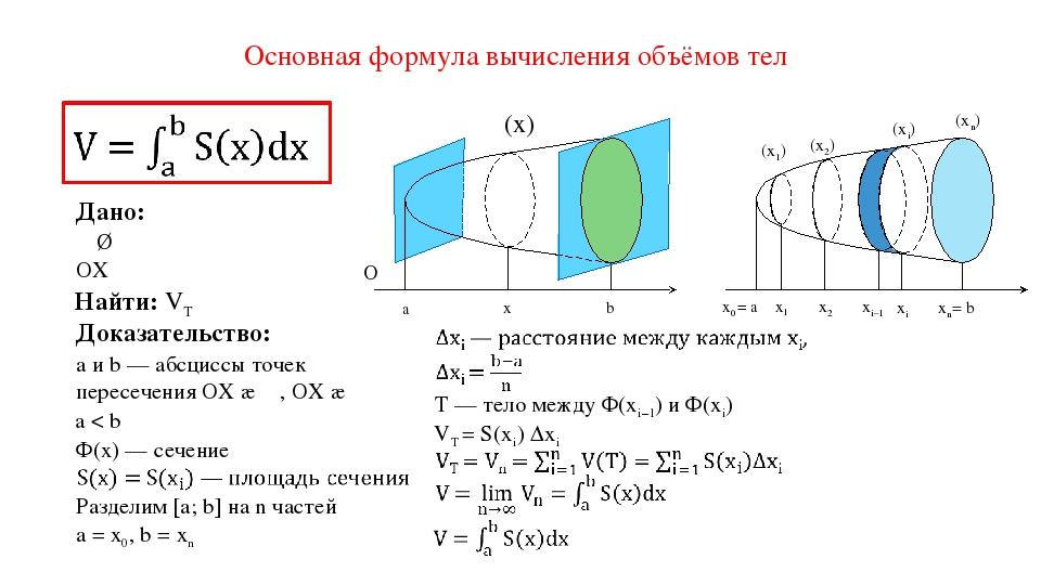 Основная формула вычисления объёмов тел Φ(x) a x b Χ Дано: α ∥ β Доказательст...