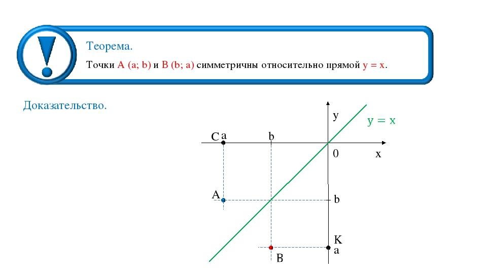 Точки А (a; b) и В (b; a) симметричны относительно прямой у = х. Доказательст...