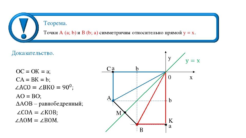 ОС = ОК = а; СА = ВК = b; АО = ВО; ∆АОВ – равнобедренный; Точки А (a; b) и В...