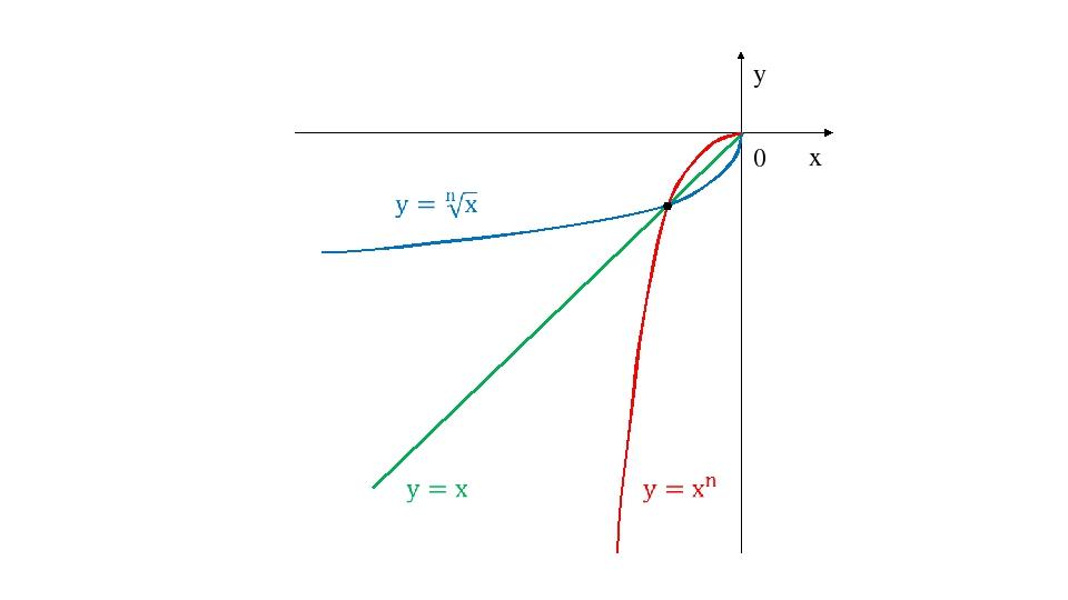 0 y x