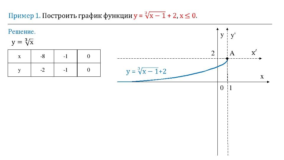 Решение. 0 y x y' 1 2 A х -8 -1 0 у -2 -1 0