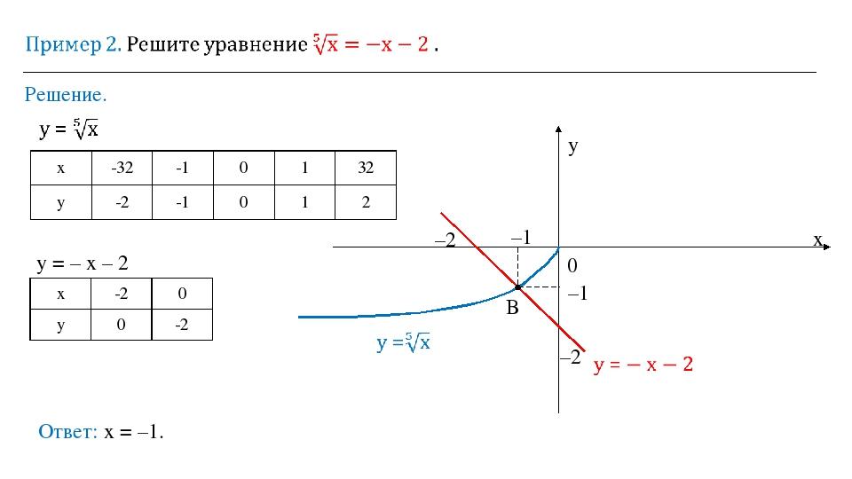 Решение. Ответ: х = –1. 0 y x –2 –2 –1 –1 у = – х – 2 B х -32 -1 0 1 32 у -2...