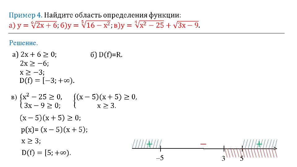 Решение. в) –5 5 + – + 3