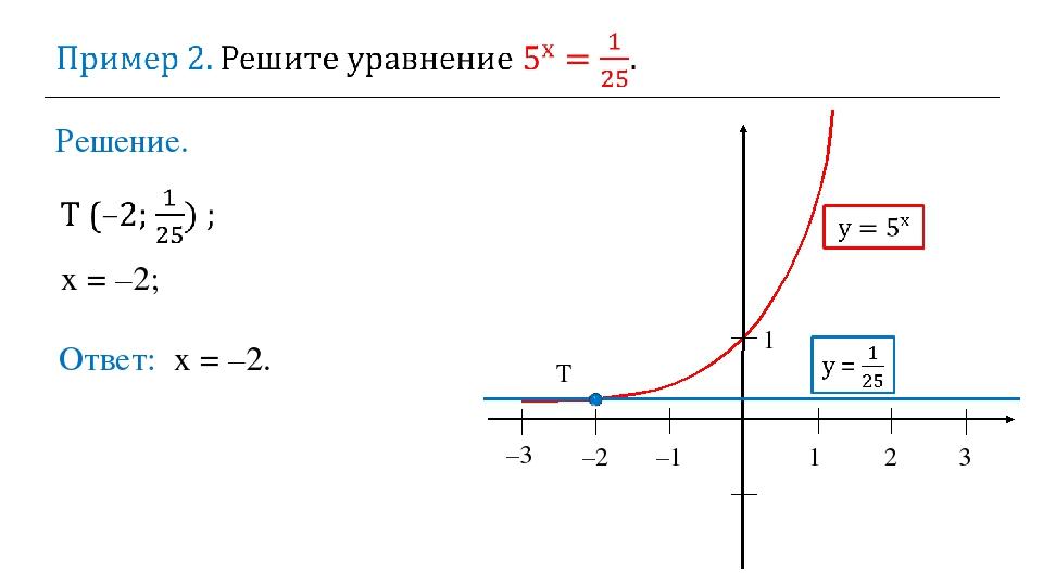 Решение. 1 2 3 –2 –1 1 T х = –2; Ответ: х = –2. –3