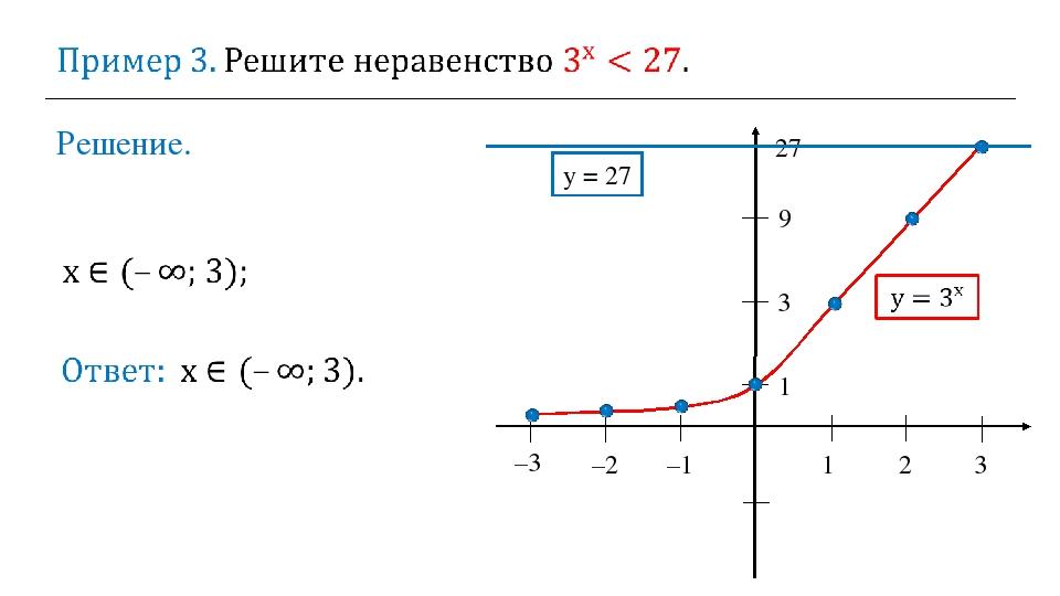 Решение. 1 2 3 –2 –1 1 3 9 27 y = 27 –3