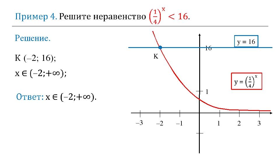 Решение. 1 2 3 –2 –1 1 16 y = 16 K К (–2; 16); –3