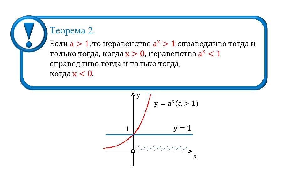 Теорема 2. 1 y x