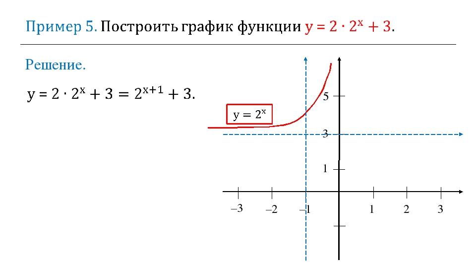 Решение. 1 2 3 –2 –1 1 3 –3 5