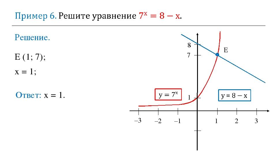 Решение. Ответ: х = 1. E (1; 7); х = 1; 1 2 3 –2 –1 1 E 8 7 –3