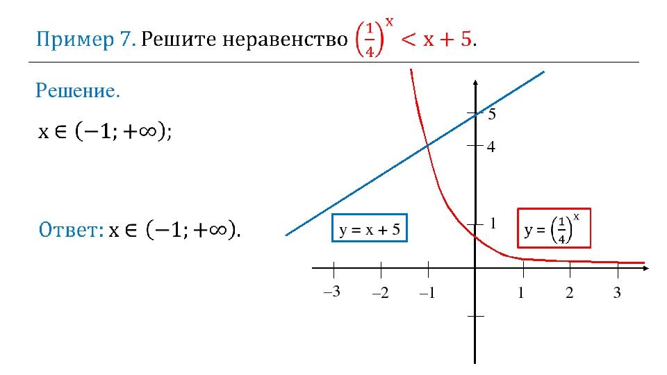Решение. 1 2 3 –2 –1 1 5 y = x + 5 –3 4