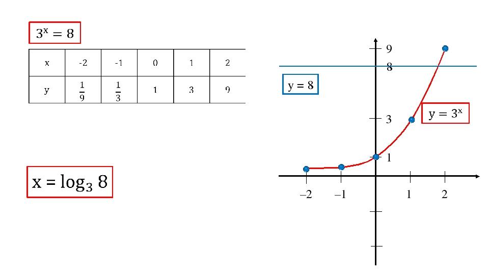 1 2 –2 –1 1 3 9 8 y = 8