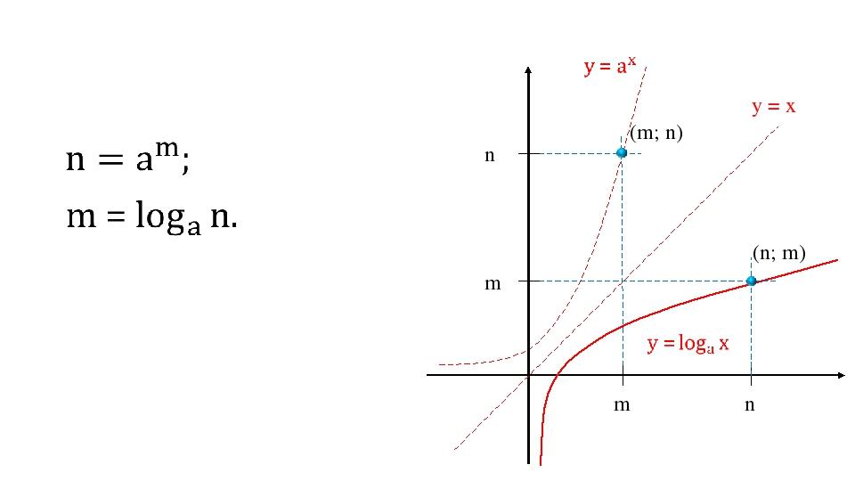 m n m n (m; n) (n; m) y = x