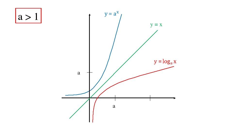 a a y = x a > 1