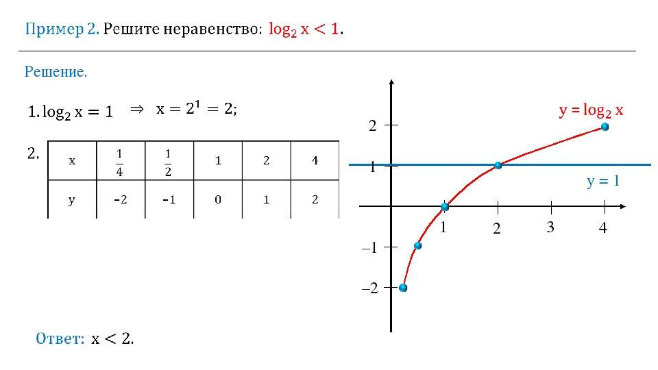 Решение. 1 2 3 4 1 2 –1 –2 y = 1