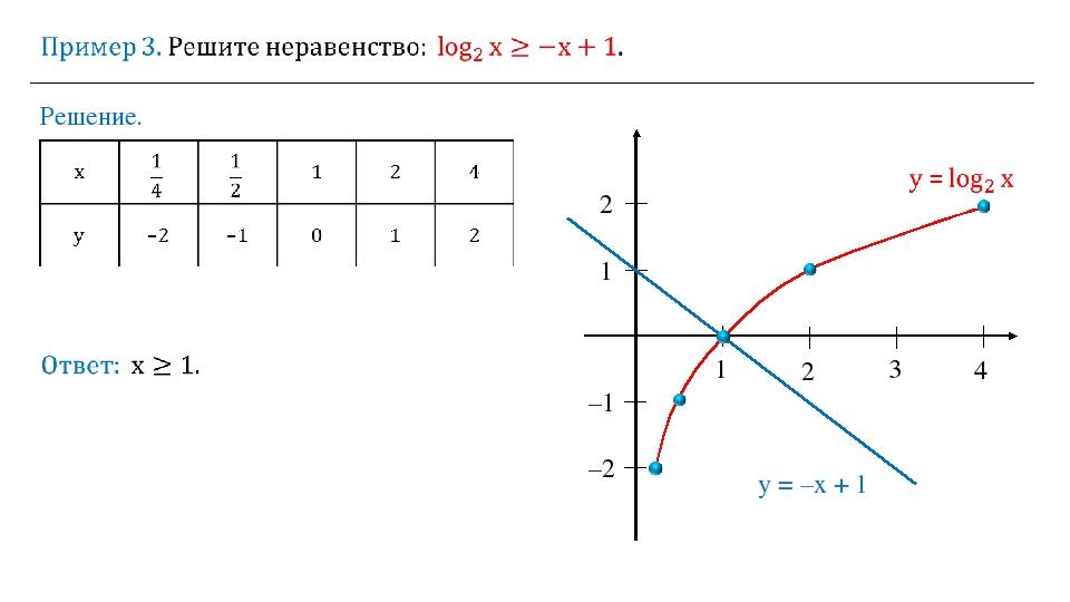 Решение. 1 2 3 4 1 2 –1 –2 y = –x + 1