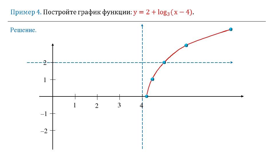 Решение. 1 2 3 4 1 2 –1 –2