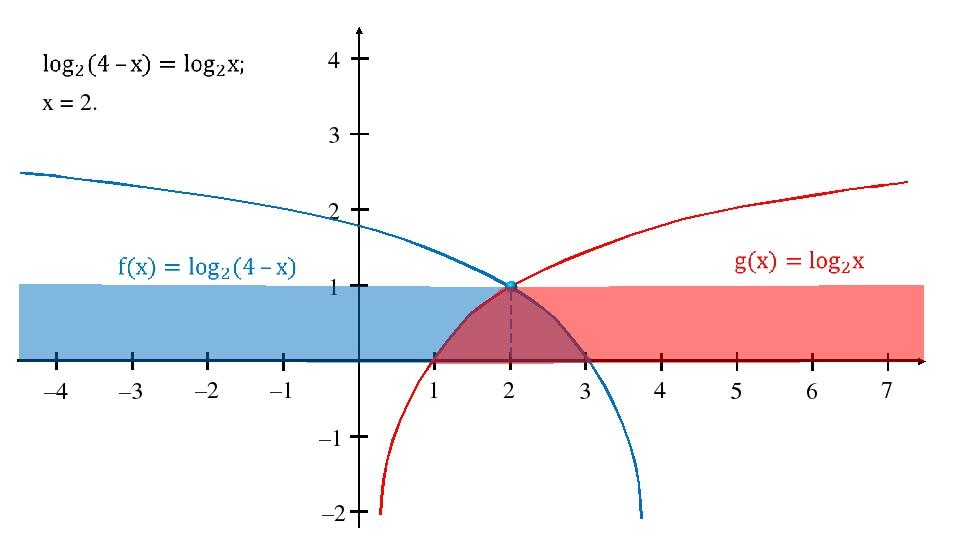 1 2 3 4 5 6 7 1 2 3 4 –1 –2 –1 –2 –3 –4 x = 2.