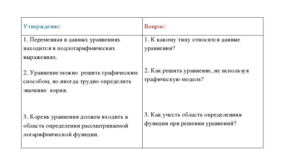 Утверждение: Вопрос: 1. Переменная в данных уравнениях находится в подлогариф...