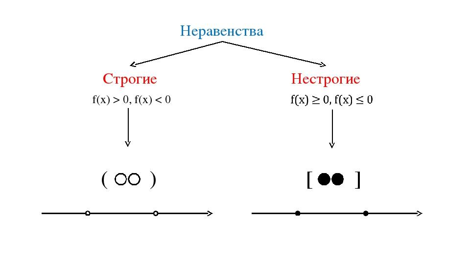 ( ) Неравенства Строгие Нестрогие f(x) > 0, f(x) < 0 [ ]