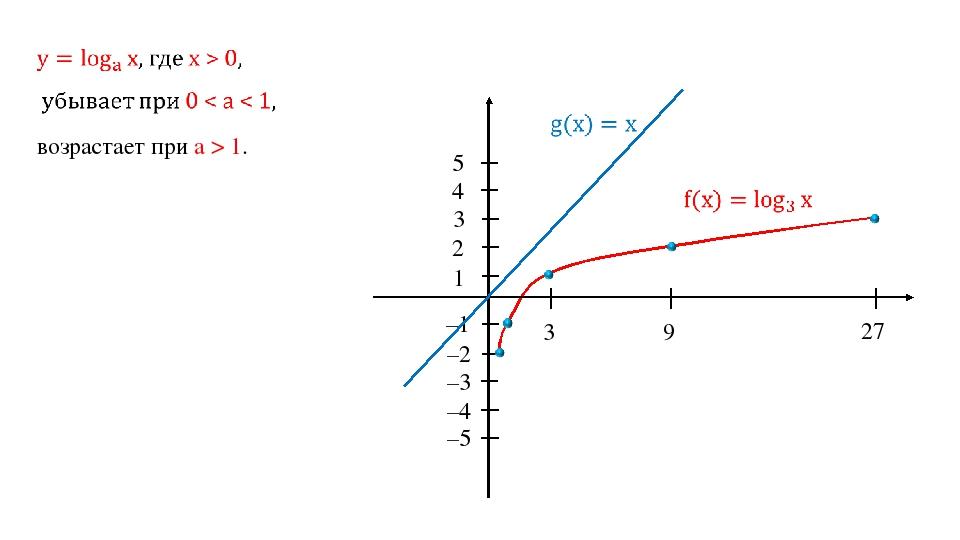 3 9 27 1 2 3 –1 –2 4 5 –3 –4 –5 возрастает при a > 1.