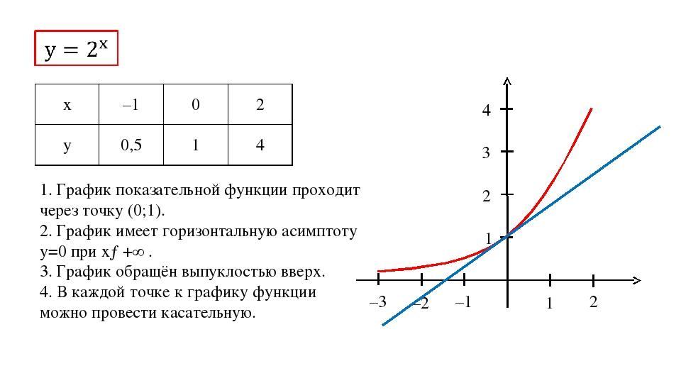 1 2 –1 –2 –3 1 2 3 4 1. График показательной функции проходит через точку (0;...