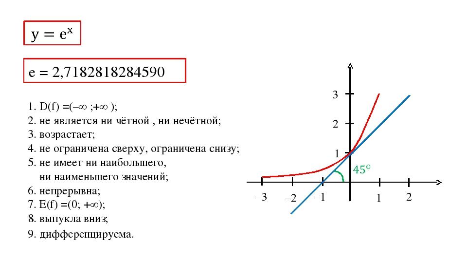 1 2 –1 –2 –3 1 2 3 e = 2,7182818284590 1. D(f) =(–∞ ;+∞ ); 2. не является ни...