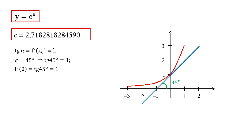 1 2 –1 –2 –3 1 2 3 e = 2,7182818284590