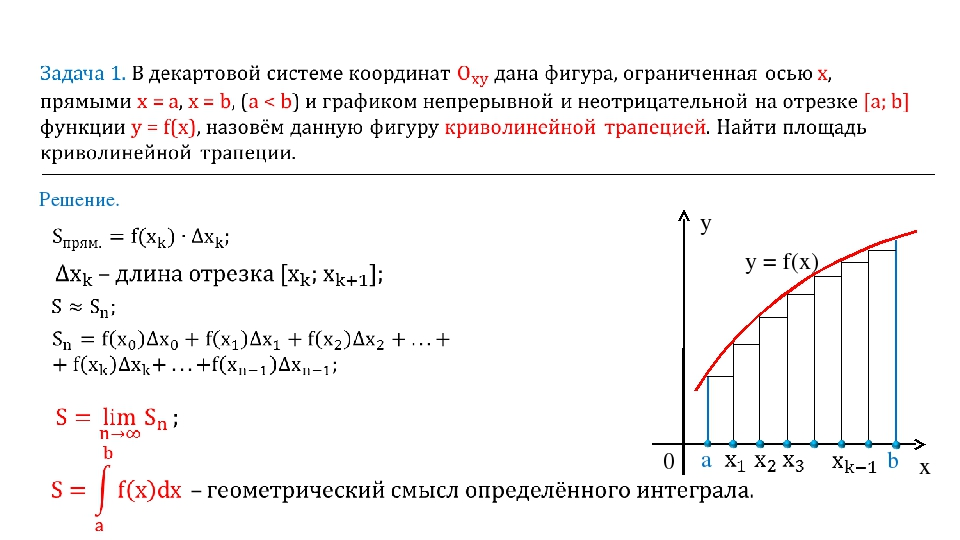 Решение. y x 0 a b y = f(x)