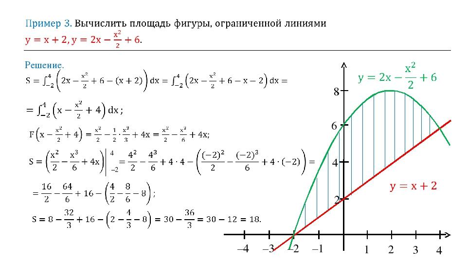 Решение. 1 2 3 4 –1 –2 –3 –4 4 6 8 4 –2 2
