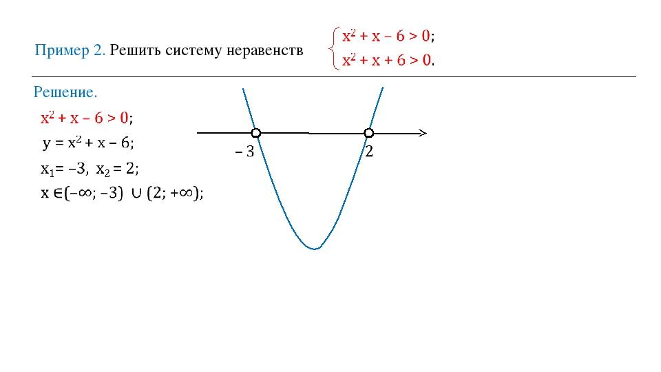 Пример 2. Решить систему неравенств Решение.