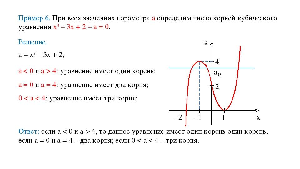 Пример 6. При всех значениях параметра а определим число корней кубического у...