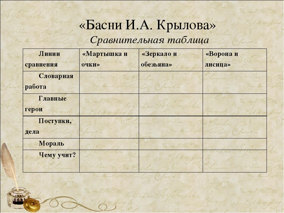 «Басни И.А. Крылова» Сравнительная таблица Линии сравнения «Мартышка и очки»...