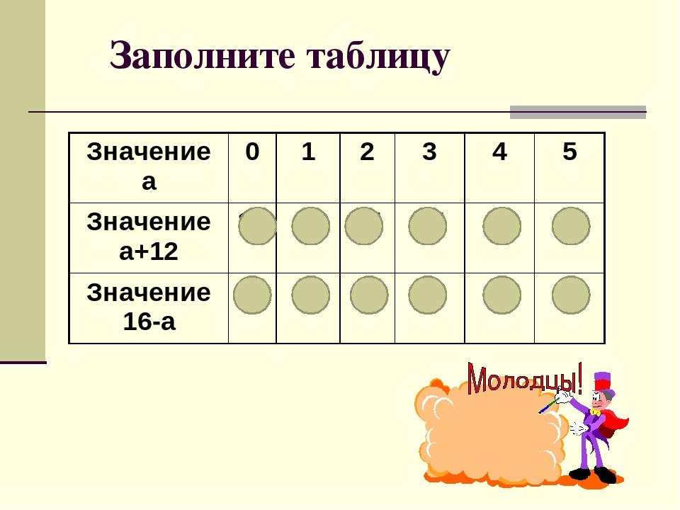 Заполните таблицу Значение а 0 1 2 3 4 5 Значение а+12 12 13 14 15 16 17 Знач...